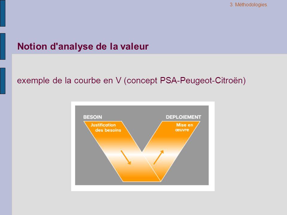 Notion d'analyse de la valeur exemple de la courbe en V (concept PSA-Peugeot-Citroën) 3. Méthodologies.