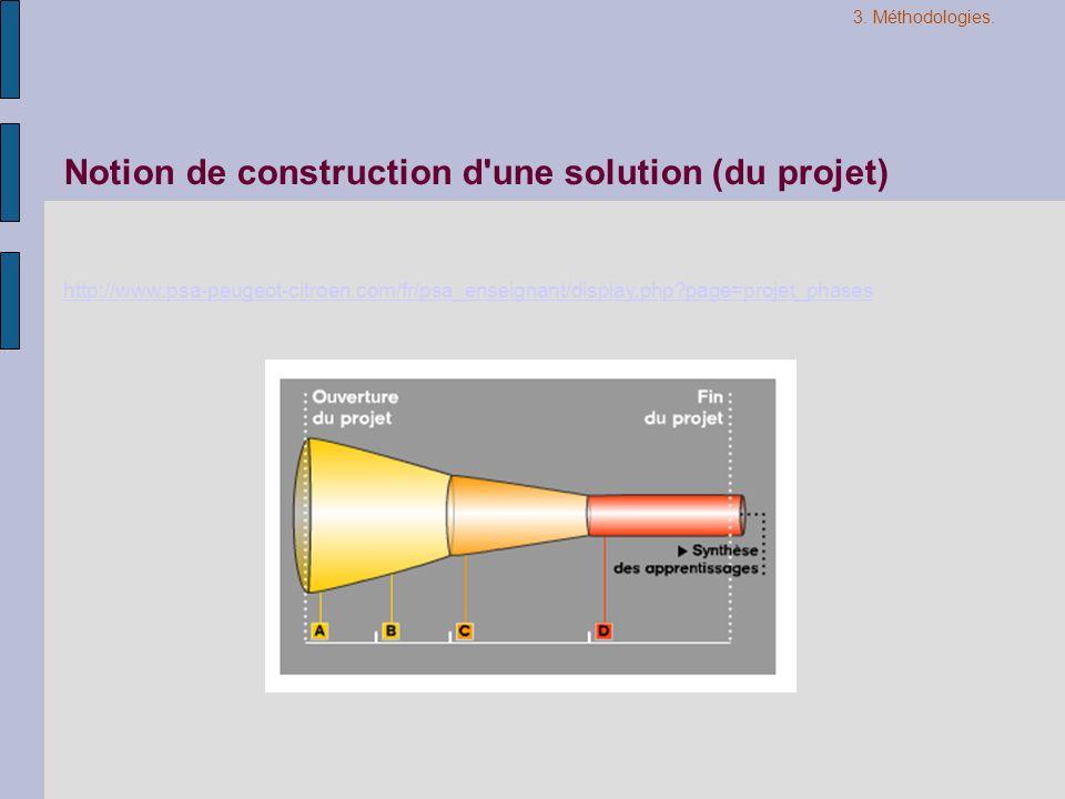Notion de construction d'une solution (du projet) http://www.psa-peugeot-citroen.com/fr/psa_enseignant/display.php?page=projet_phases 3. Méthodologies