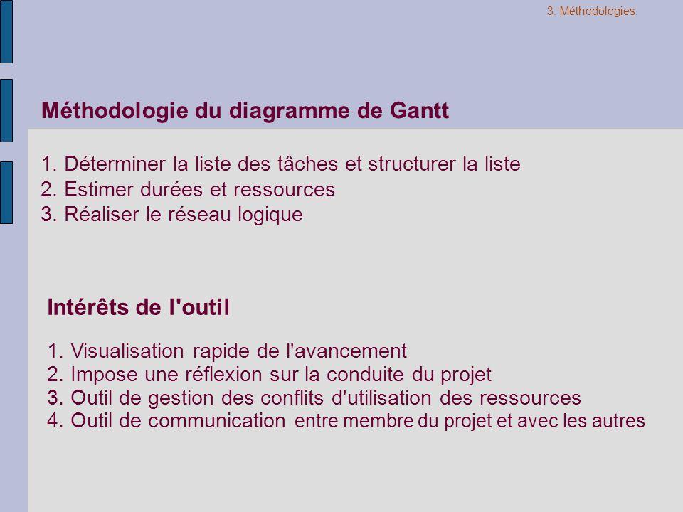 Méthodologie du diagramme de Gantt 1. Déterminer la liste des tâches et structurer la liste 2. Estimer durées et ressources 3. Réaliser le réseau logi