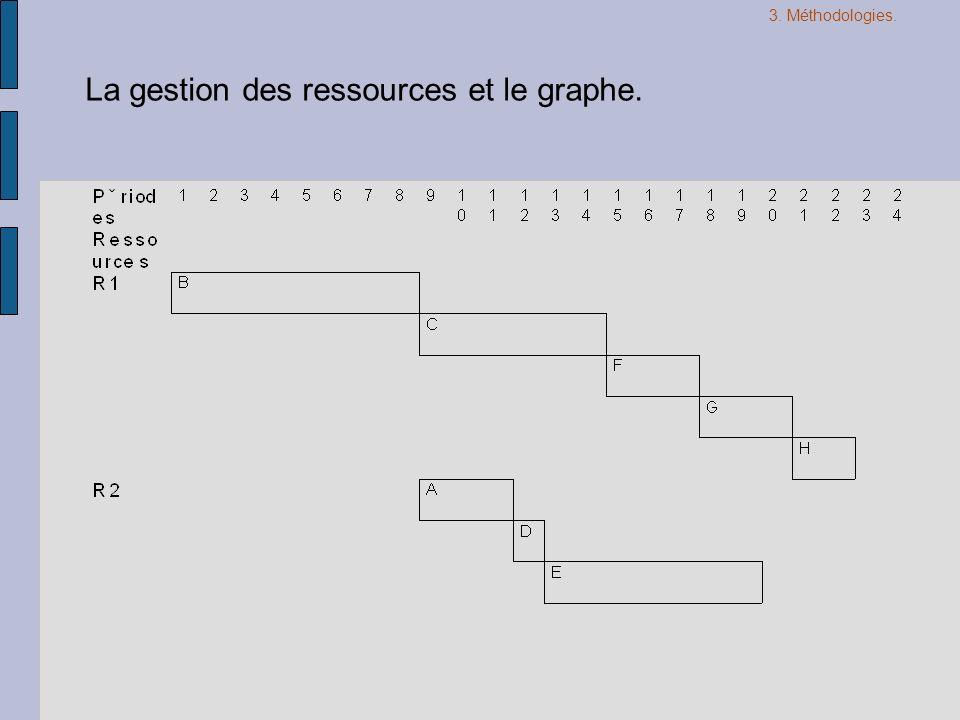 La gestion des ressources et le graphe. 3. Méthodologies.