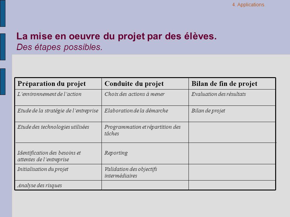 Analyse des risques Validation des objectifs intermédiaires Initialisation du projet ReportingIdentification des besoins et attentes de lentreprise Pr