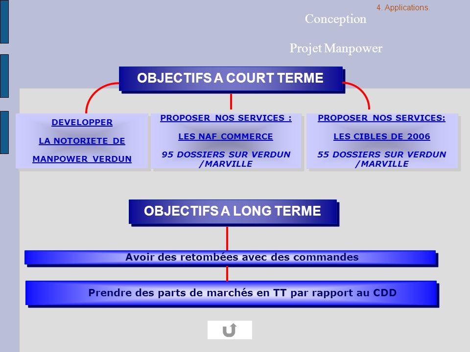 OBJECTIFS A COURT TERME Avoir des retombées avec des commandes DEVELOPPER LA NOTORIETE DE MANPOWER VERDUN PROPOSER NOS SERVICES : LES NAF COMMERCE 95