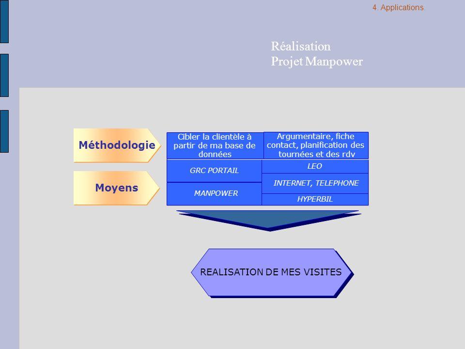 GRC PORTAIL LEO Méthodologie Moyens Cibler la clientèle à partir de ma base de données Argumentaire, fiche contact, planification des tournées et des
