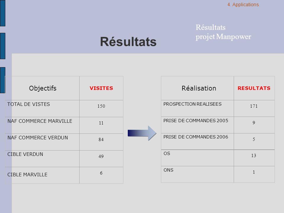 Résultats VISITES TOTAL DE VISTES 150 NAF COMMERCE MARVILLE 11 NAF COMMERCE VERDUN 84 CIBLE VERDUN 49 6 RESULTATS PROSPECTION REALISEES 171 PRISE DE C