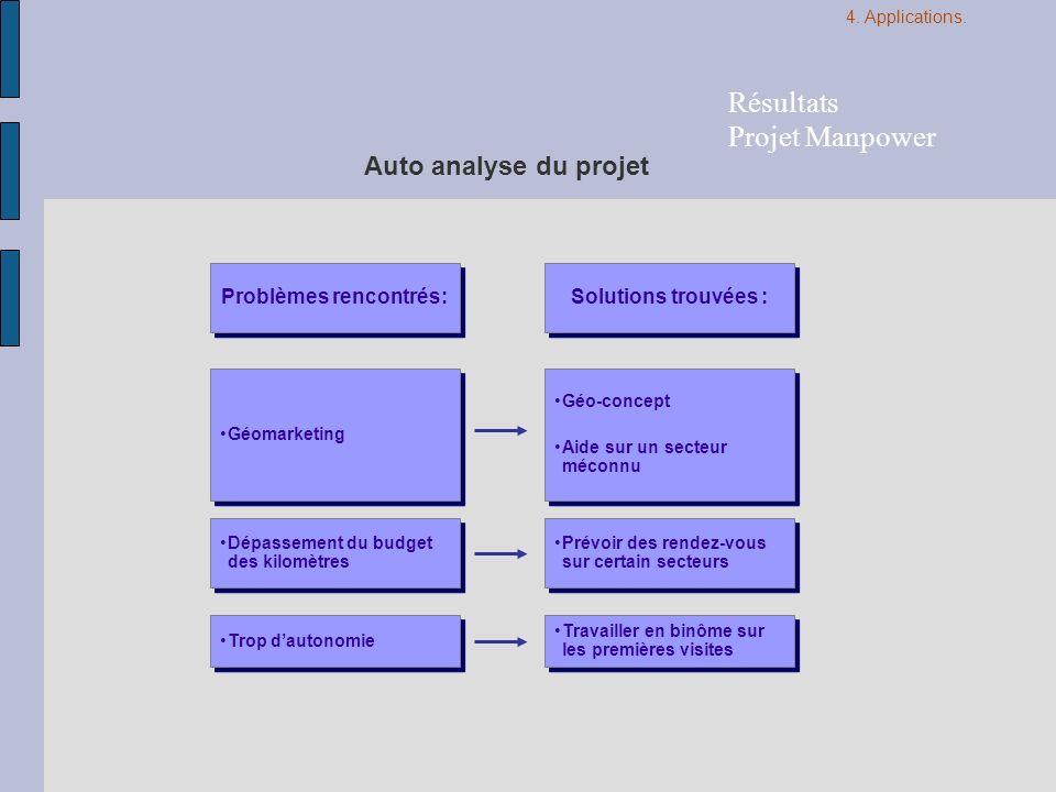 Auto analyse du projet Géo-concept Aide sur un secteur méconnu Géo-concept Aide sur un secteur méconnu Dépassement du budget des kilomètres Problèmes