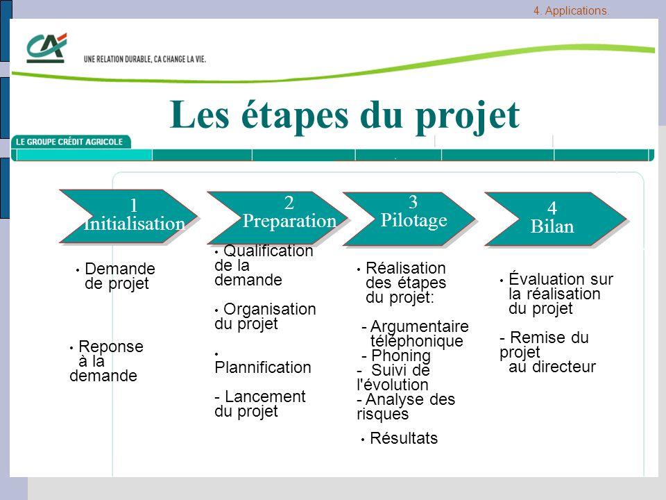 Demande de projet Réalisation des étapes du projet: - Argumentaire téléphonique - Phoning - Suivi de l'évolution - Analyse des risques Résultats Évalu