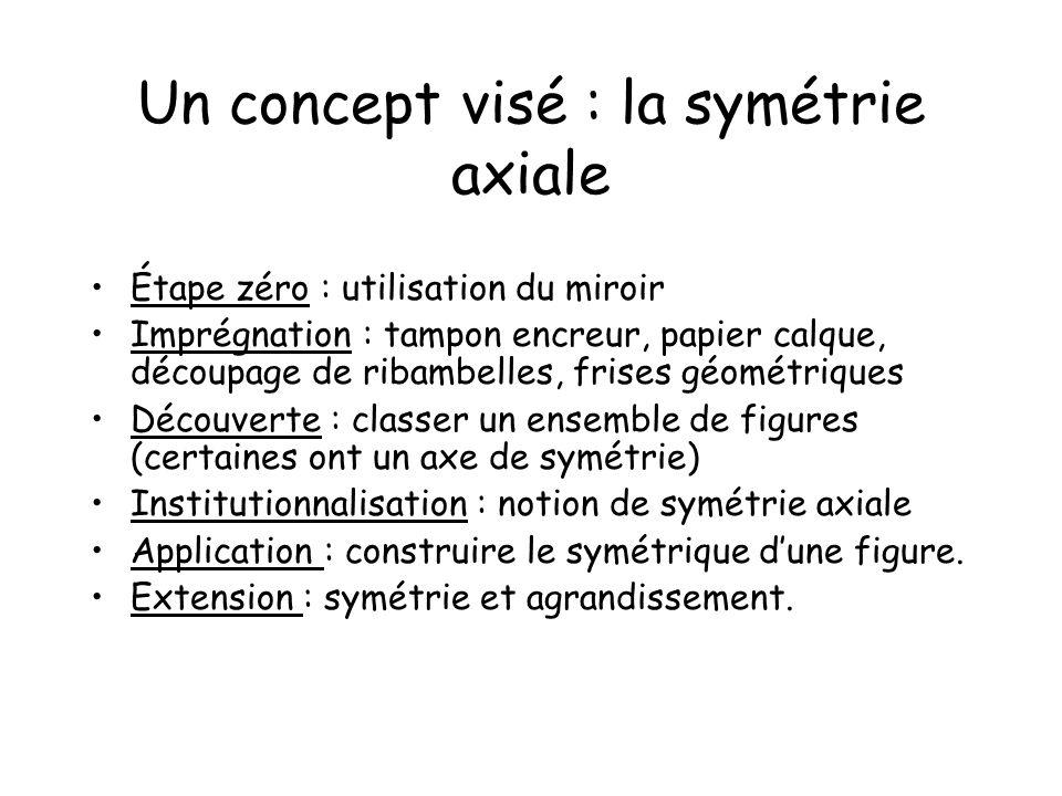 Un concept visé : la symétrie axiale Étape zéro : utilisation du miroir Imprégnation : tampon encreur, papier calque, découpage de ribambelles, frises