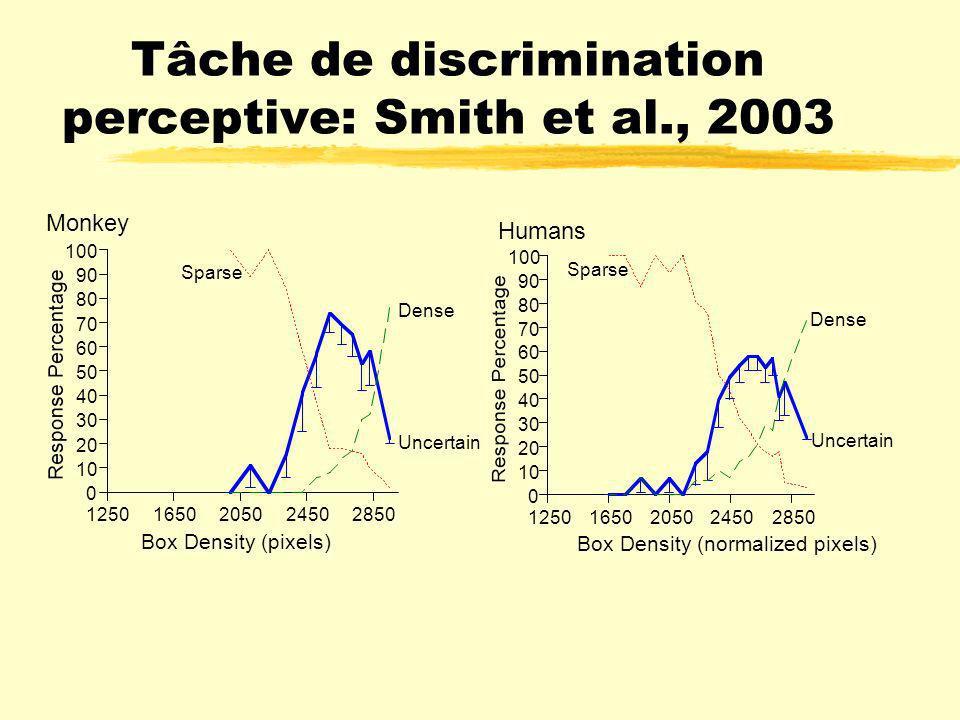 La métacognition zEst la capacité de prédire et évaluer ses propres dispositions cognitives, par exemple: ydiscriminer deux stimuli visuels ou auditif