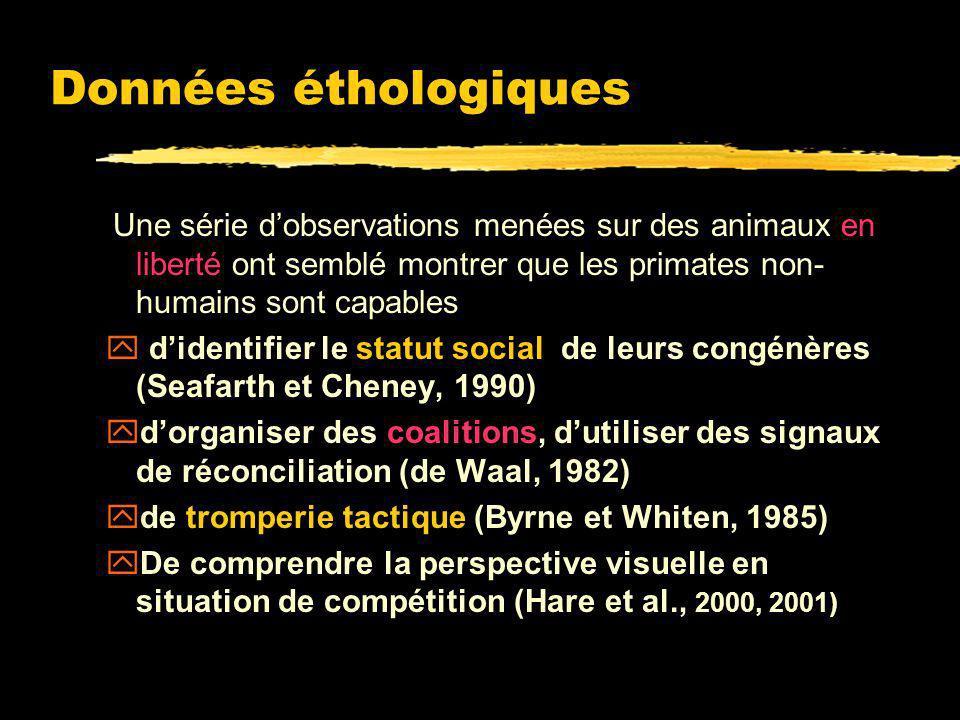 La théorisation sur l'esprit zLes non-humains sont capables de prédire les buts et les motivations des congénères par leurs comportements. zIls ne rep