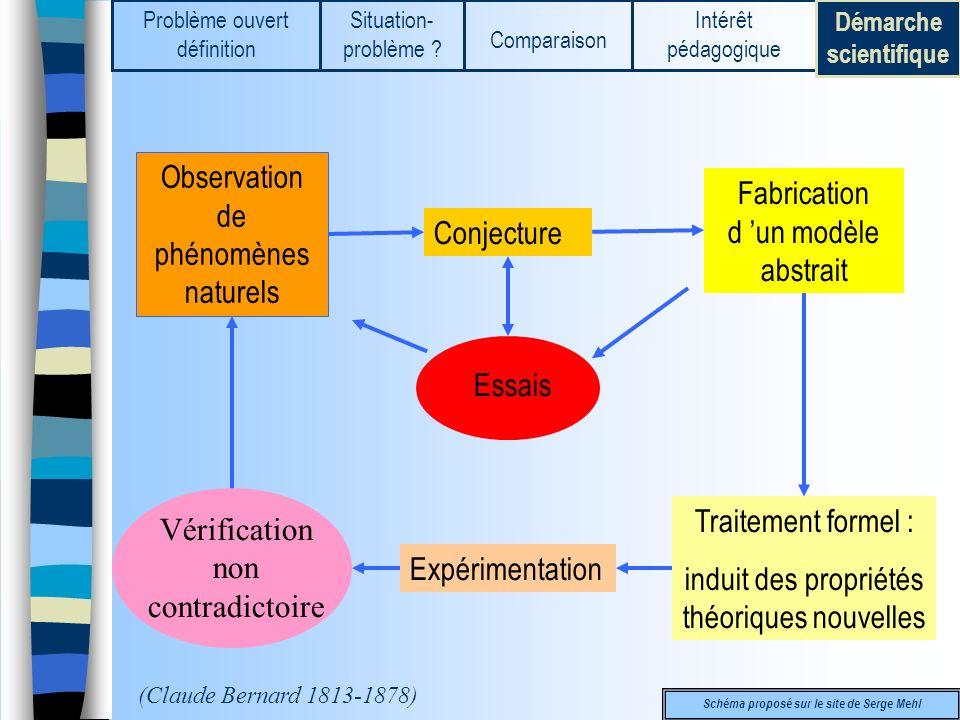 Observation de phénomènes naturels Conjecture Fabrication d un modèle abstrait Essais Traitement formel : induit des propriétés théoriques nouvelles E