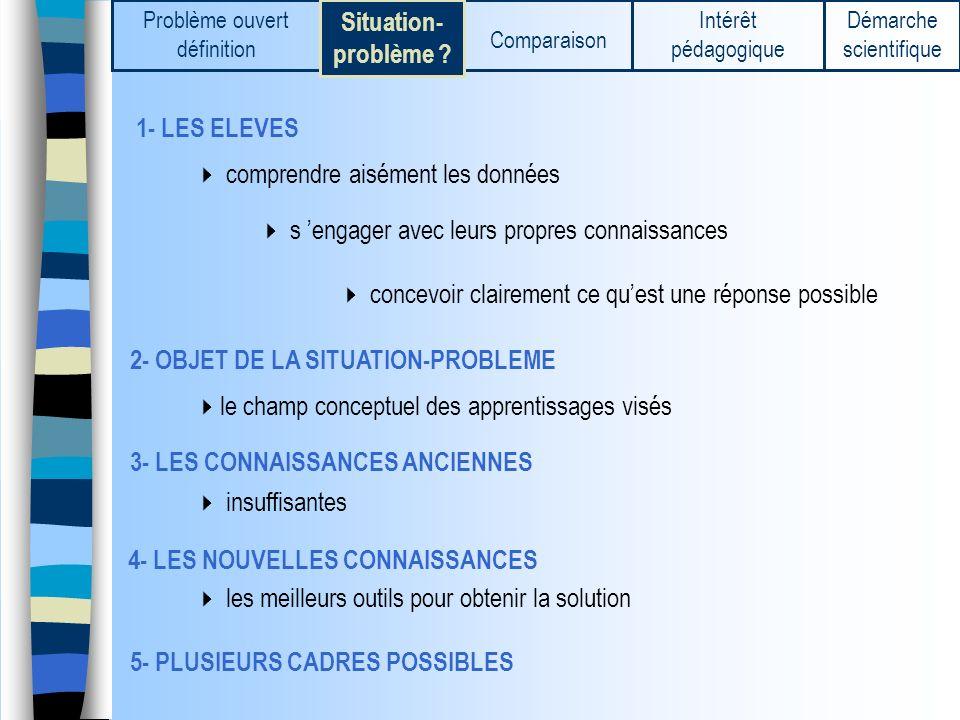 1- LES ELEVES 2- OBJET DE LA SITUATION-PROBLEME 3- LES CONNAISSANCES ANCIENNES 4- LES NOUVELLES CONNAISSANCES 5- PLUSIEURS CADRES POSSIBLES comprendre