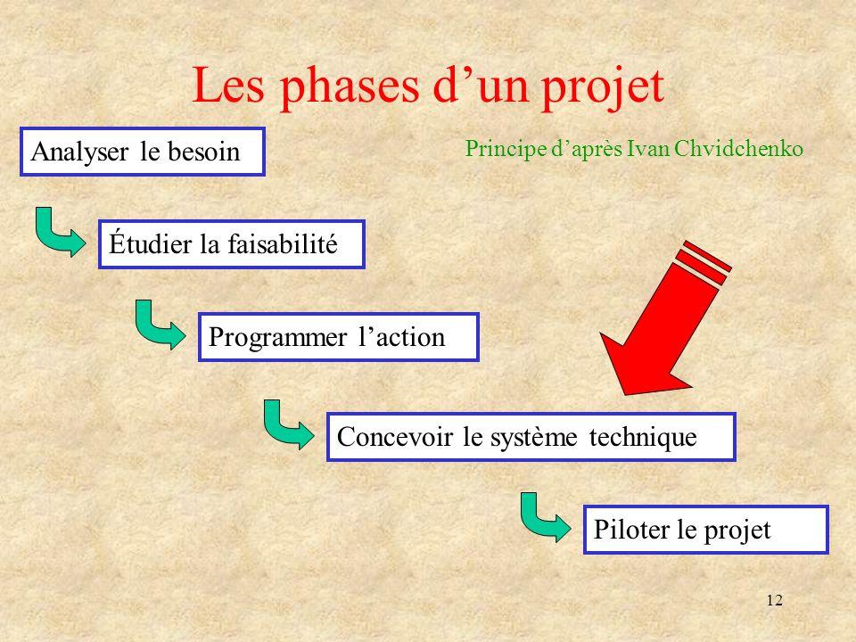 12 Les phases dun projet Analyser le besoin Étudier la faisabilité Programmer laction Concevoir le système technique Piloter le projet Principe daprès