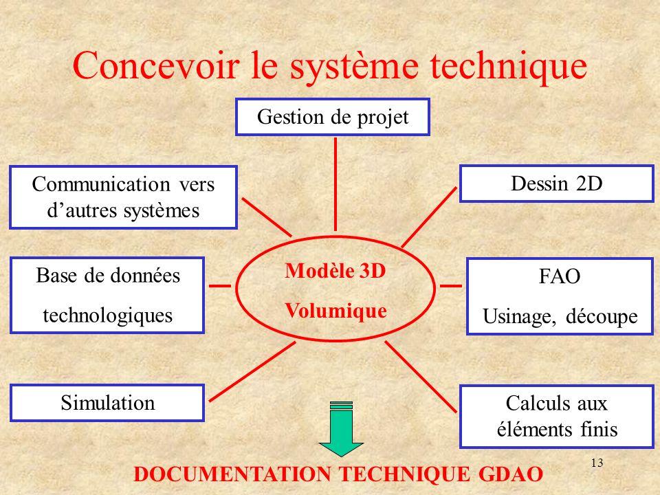 13 Concevoir le système technique Modèle 3D Volumique Calculs aux éléments finis Simulation FAO Usinage, découpe Dessin 2D Gestion de projet Communica