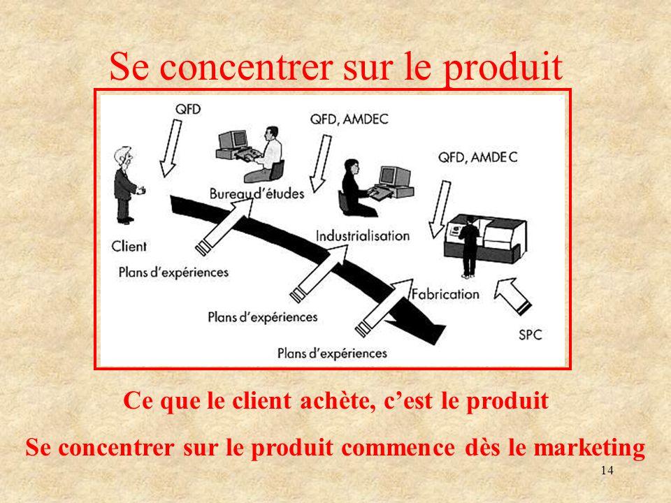 14 Se concentrer sur le produit Ce que le client achète, cest le produit Se concentrer sur le produit commence dès le marketing