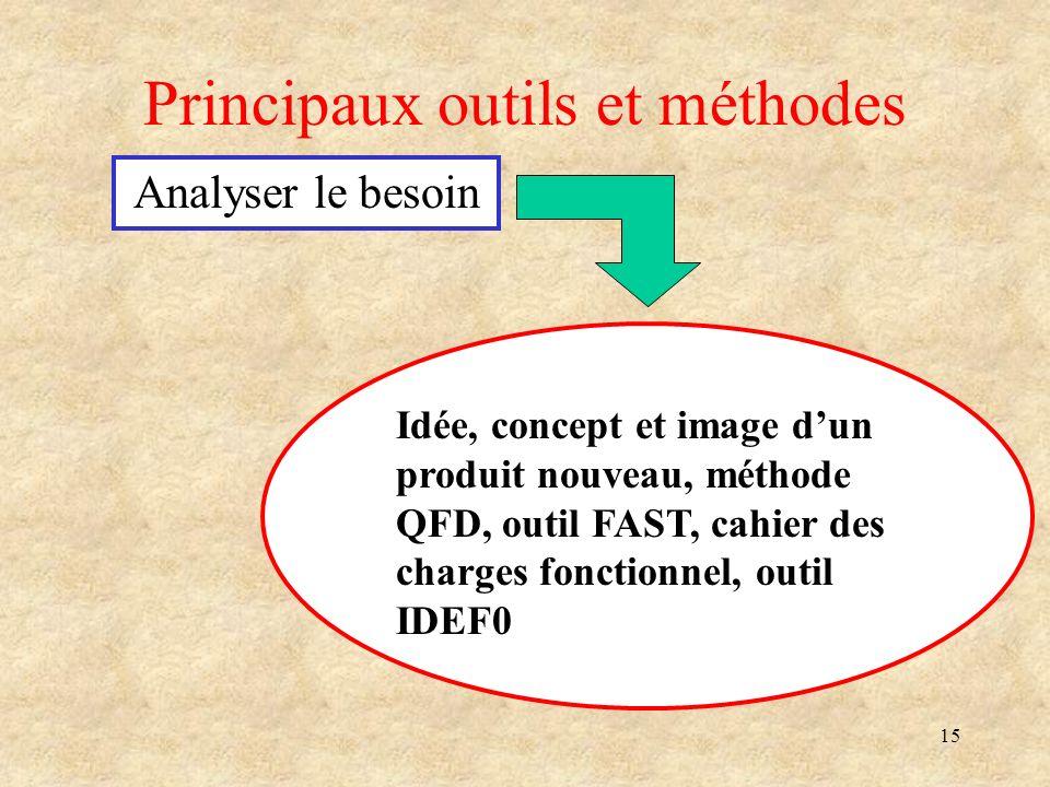 15 Principaux outils et méthodes Analyser le besoin Idée, concept et image dun produit nouveau, méthode QFD, outil FAST, cahier des charges fonctionne