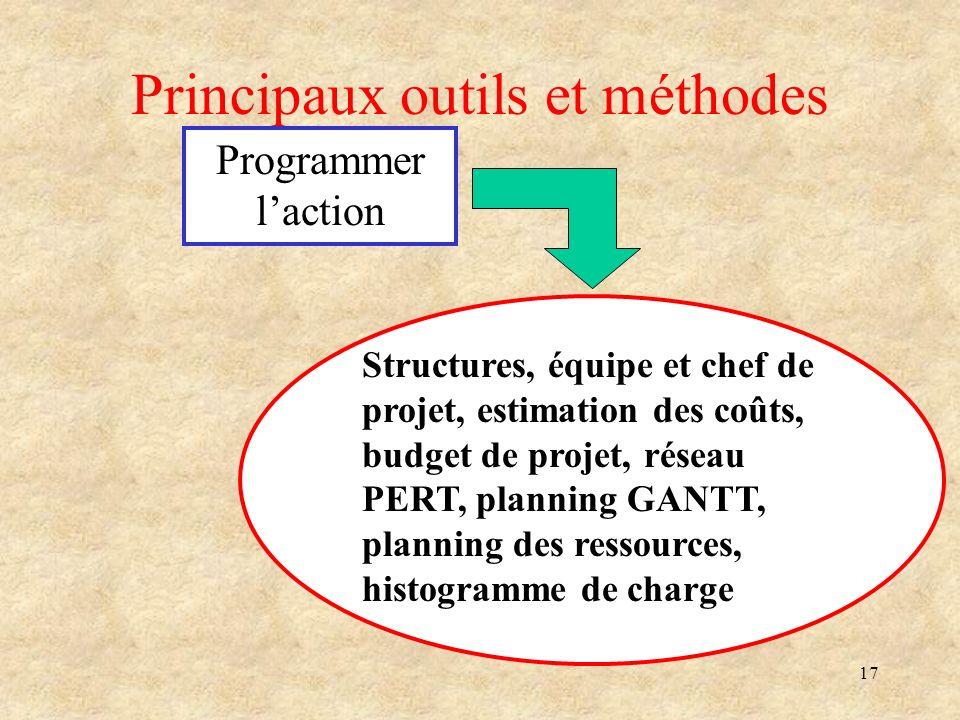 17 Principaux outils et méthodes Programmer laction Structures, équipe et chef de projet, estimation des coûts, budget de projet, réseau PERT, plannin