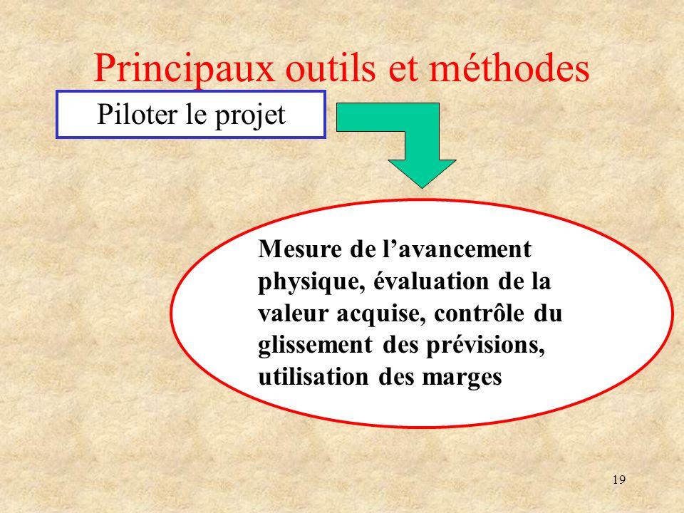 19 Principaux outils et méthodes Piloter le projet Mesure de lavancement physique, évaluation de la valeur acquise, contrôle du glissement des prévisi