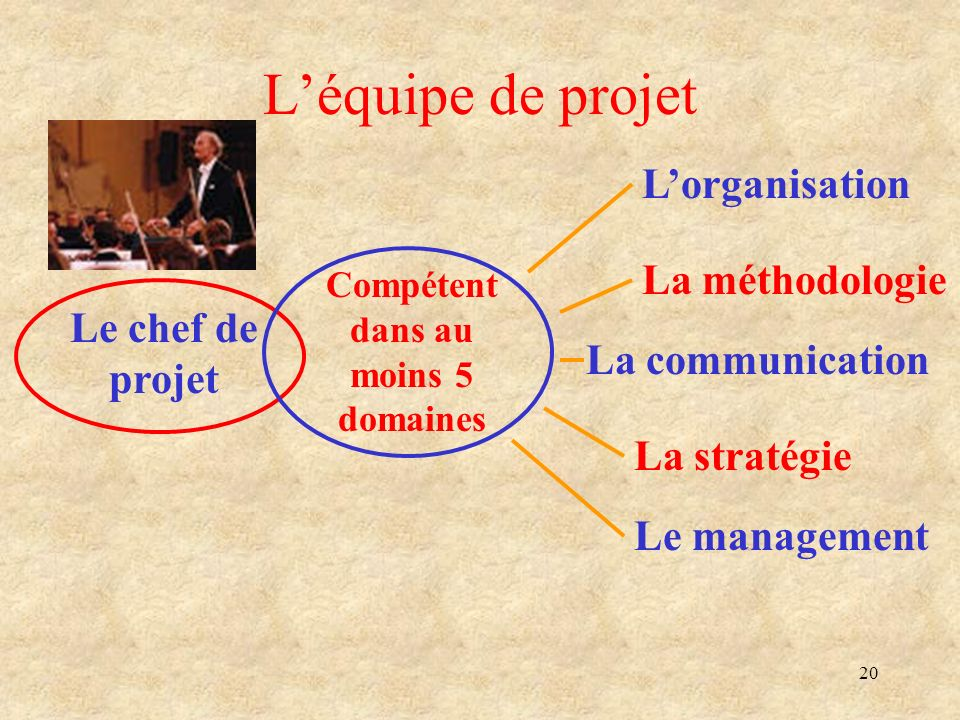 20 Léquipe de projet Le chef de projet Compétent dans au moins 5 domaines Lorganisation La méthodologie La communication La stratégie Le management