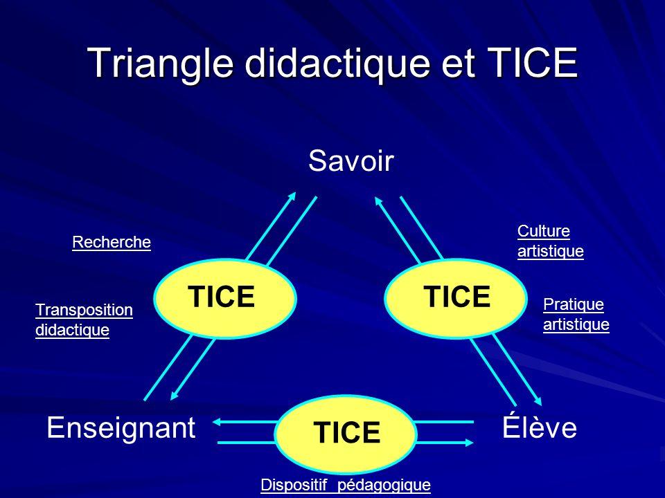 Triangle didactique et TICE Élève Savoir Enseignant TICE Culture artistique Pratique artistique Recherche Transposition didactique Dispositif pédagogique