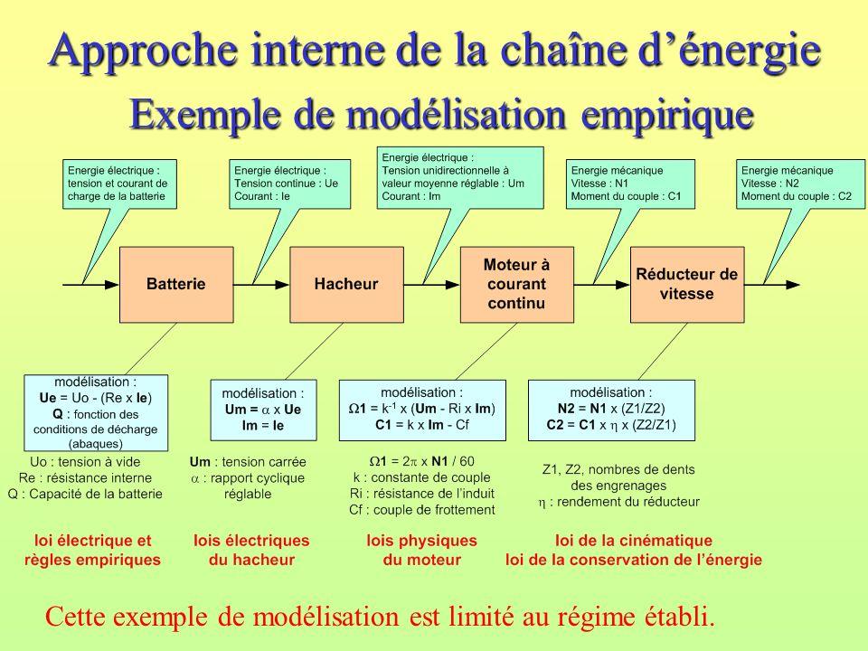 Approche interne de la chaîne dénergie Exemple de modélisation empirique Cette exemple de modélisation est limité au régime établi.