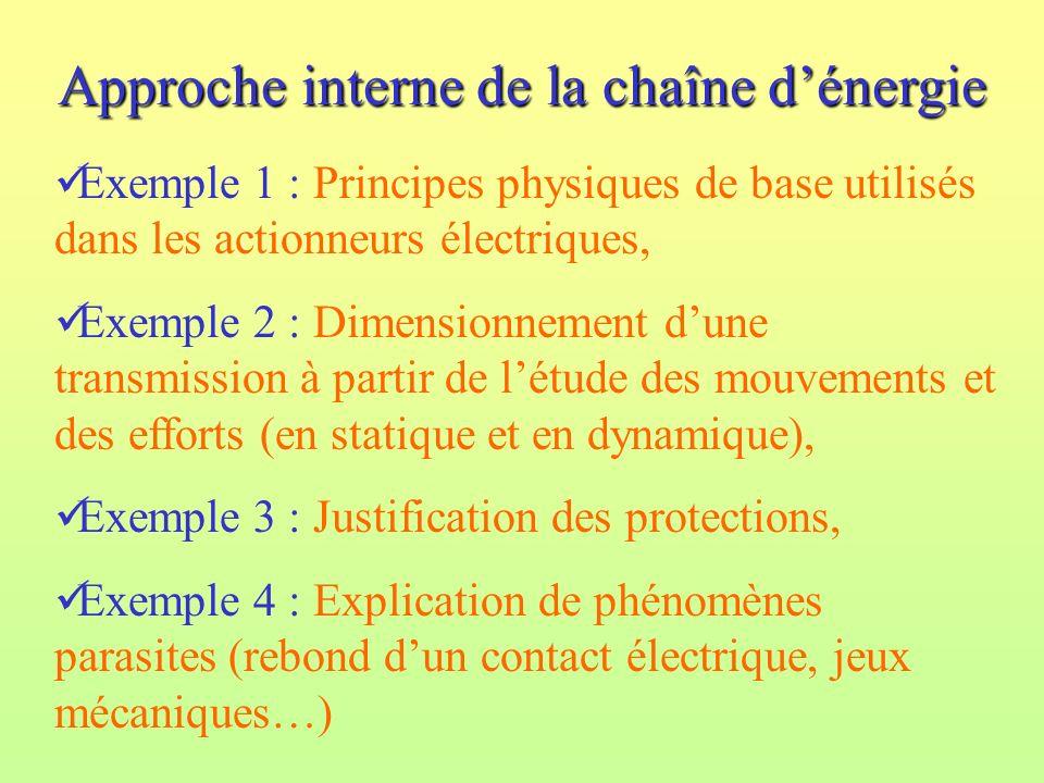 Approche interne de la chaîne dénergie Exemple 1 : Principes physiques de base utilisés dans les actionneurs électriques, Exemple 2 : Dimensionnement