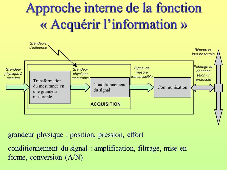 Approche interne de la fonction « Acquérir linformation » grandeur physique : position, pression, effort conditionnement du signal : amplification, fi