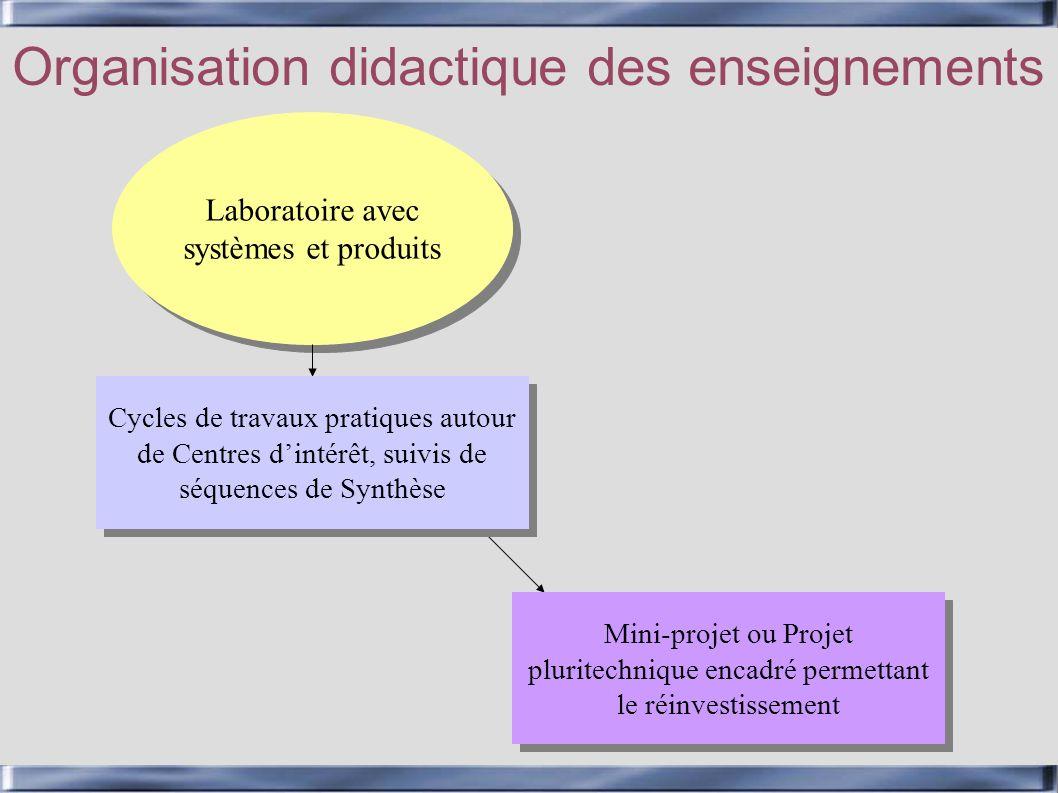 Laboratoire avec systèmes et produits Organisation didactique des enseignements Cycles de travaux pratiques autour de Centres dintérêt, suivis de séqu