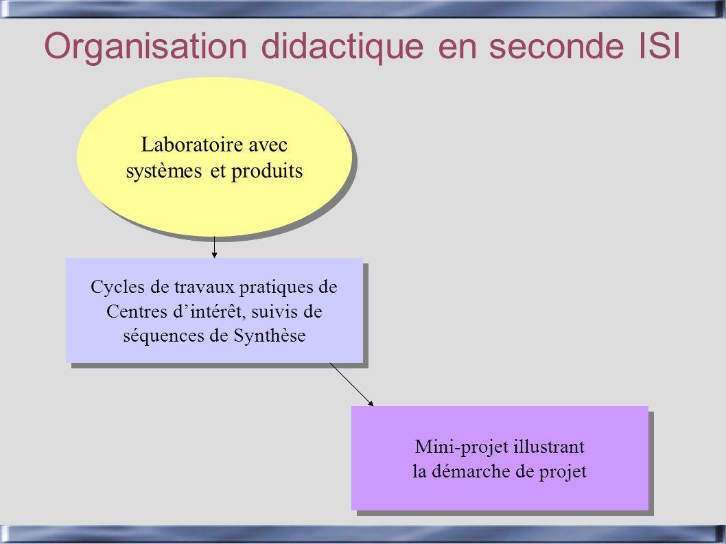 Cycles de travaux pratiques de Centres dintérêt, suivis de séquences de Synthèse Cycles de travaux pratiques de Centres dintérêt, suivis de séquences
