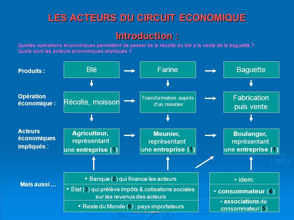 M. Kintzler LES ACTEURS DU CIRCUIT ECONOMIQUE Introduction : Opération économique : Quelles opérations économiques permettent de passer de la récolte