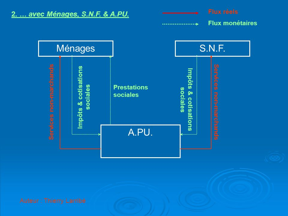 MénagesS.N.F. A.PU. Services non-marchands Impôts & cotisations sociales Prestations sociales 2. … avec Ménages, S.N.F. & A.PU. Flux monétaires Flux r