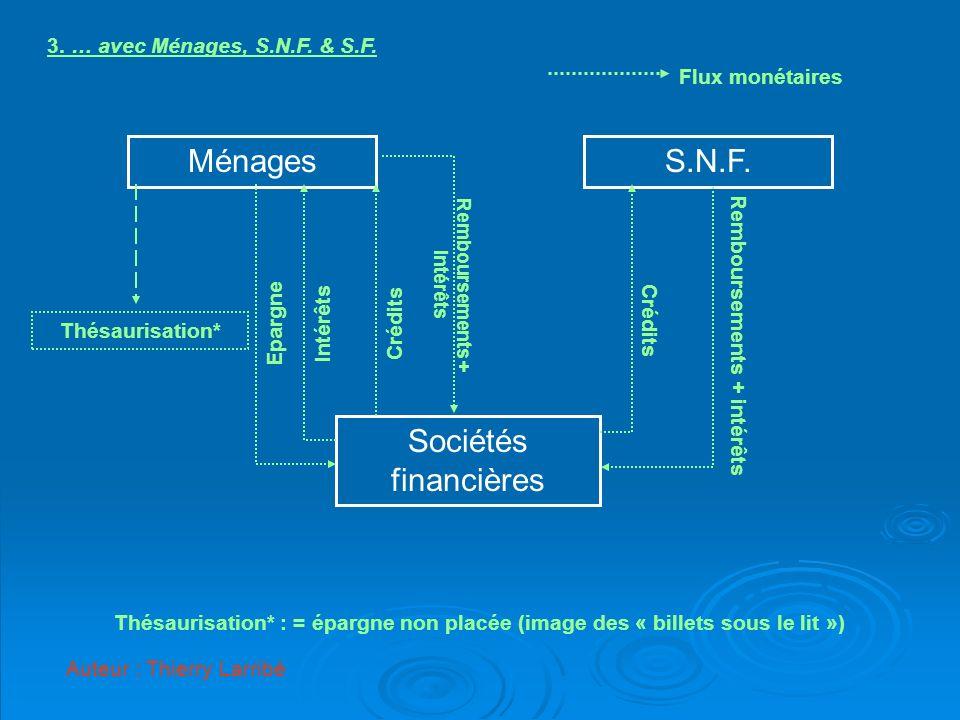 MénagesS.N.F. Sociétés financières Thésaurisation* EpargneIntérêtsCrédits Remboursements + intérêts Auteur : Thierry Larribé 3. … avec Ménages, S.N.F.