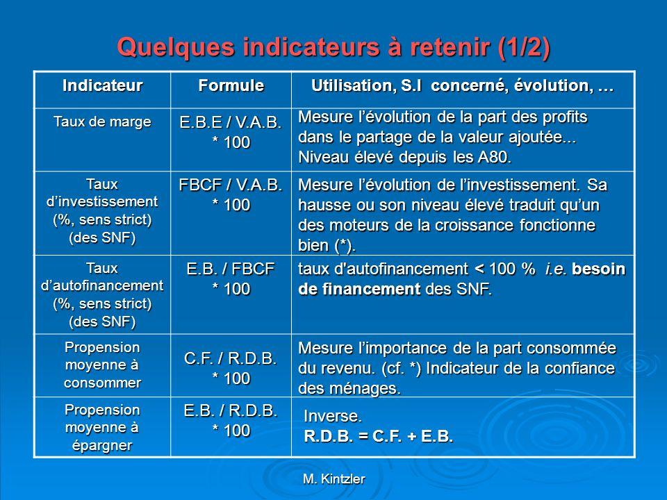 M. Kintzler Quelques indicateurs à retenir (1/2) IndicateurFormule Utilisation, S.I concerné, évolution, … Taux de marge Taux dinvestissement (%, sens
