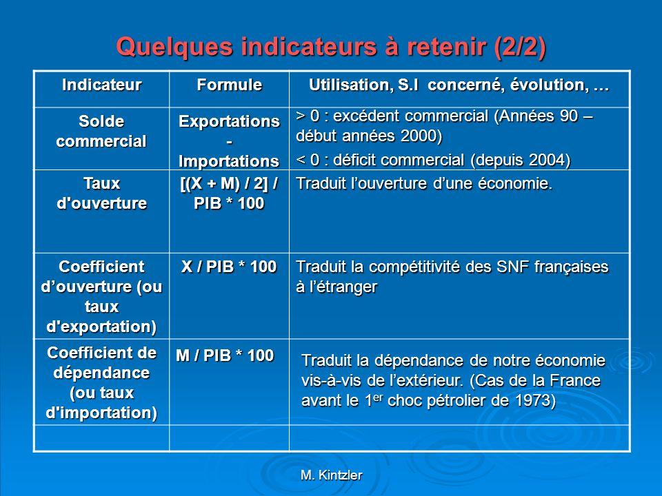 M. Kintzler Quelques indicateurs à retenir (2/2) IndicateurFormule Utilisation, S.I concerné, évolution, … Solde commercial Taux d'ouverture Coefficie