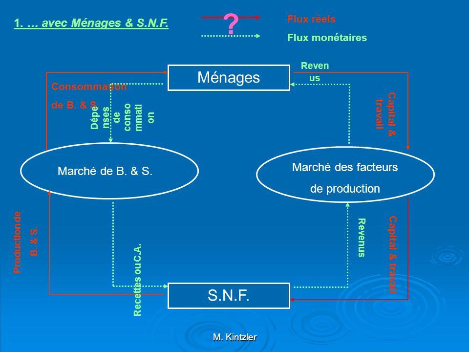 M. Kintzler Ménages S.N.F. Marché de B. & S. Marché des facteurs de production Consommation de B. & S. Capital & travail Production de B. & S. Reven u