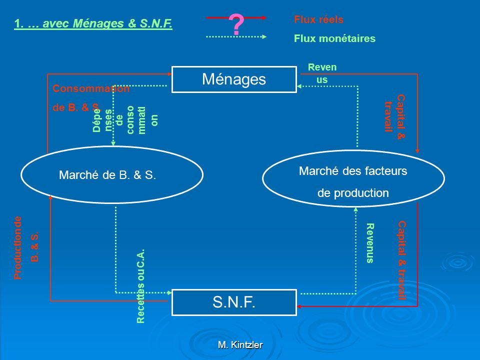 MénagesS.N.F.A.PU. Services non-marchands Impôts & cotisations sociales Prestations sociales 2.