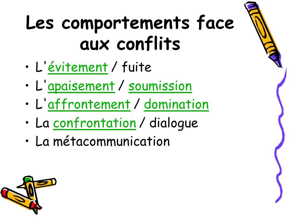 Les comportements face aux conflits L'évitement / fuiteévitement L'apaisement / soumissionapaisementsoumission L'affrontement / dominationaffrontement