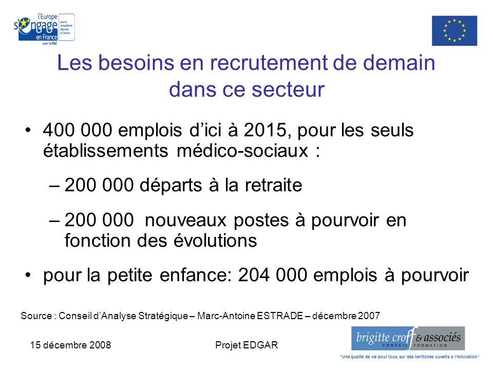 15 décembre 2008Projet EDGAR Les besoins en recrutement de demain dans ce secteur 400 000 emplois dici à 2015, pour les seuls établissements médico-so