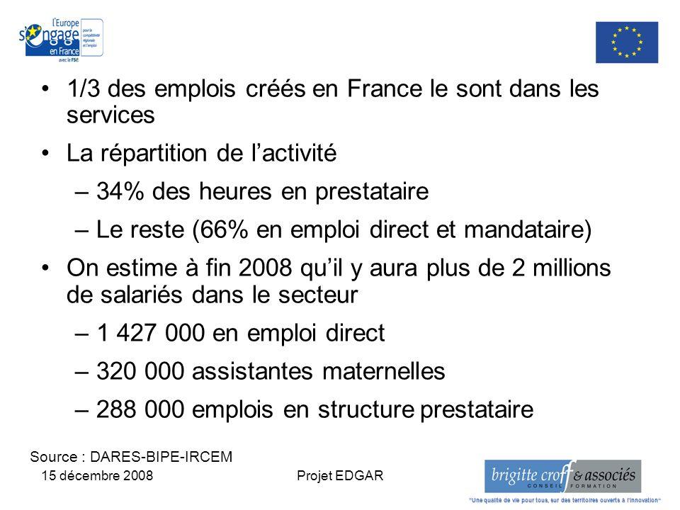 15 décembre 2008Projet EDGAR 1/3 des emplois créés en France le sont dans les services La répartition de lactivité –34% des heures en prestataire –Le reste (66% en emploi direct et mandataire) On estime à fin 2008 quil y aura plus de 2 millions de salariés dans le secteur –1 427 000 en emploi direct –320 000 assistantes maternelles –288 000 emplois en structure prestataire Une qualité de vie pour tous, sur des territoires ouverts à linnovation Source : DARES-BIPE-IRCEM