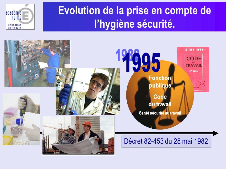 Evolution de la prise en compte de lhygiène sécurité. ERP Réglementation incendie Fonction publique Code du travail Santé sécurité au travail Commissi