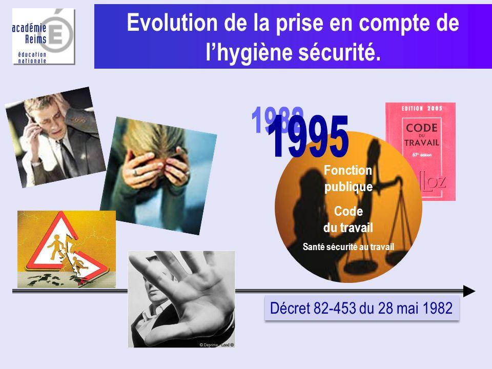 Evolution de la prise en compte de lhygiène sécurité. Fonction publique Code du travail Santé sécurité au travail Décret 82-453 du 28 mai 1982