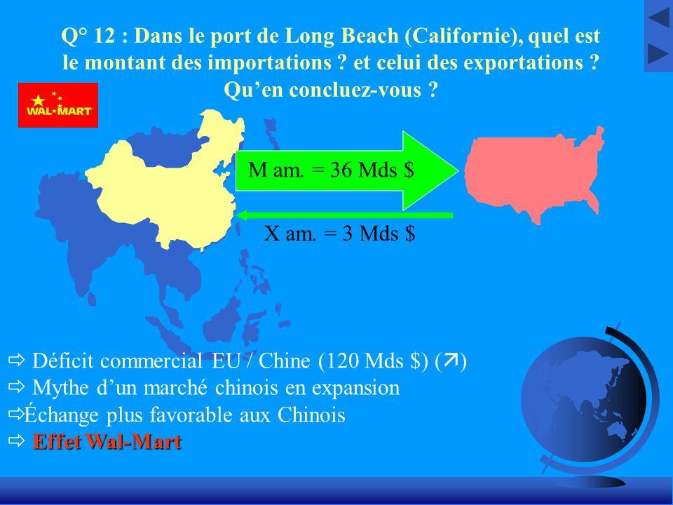 Q° 12 : Dans le port de Long Beach (Californie), quel est le montant des importations ? et celui des exportations ? Quen concluez-vous ? Déficit comme
