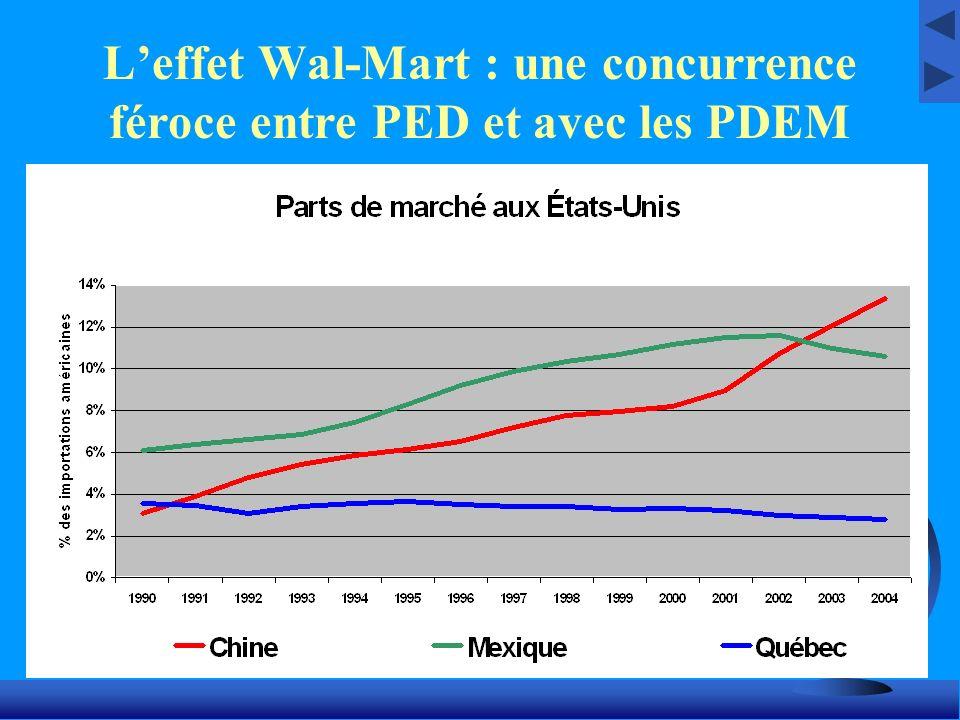 Leffet Wal-Mart : une concurrence féroce entre PED et avec les PDEM
