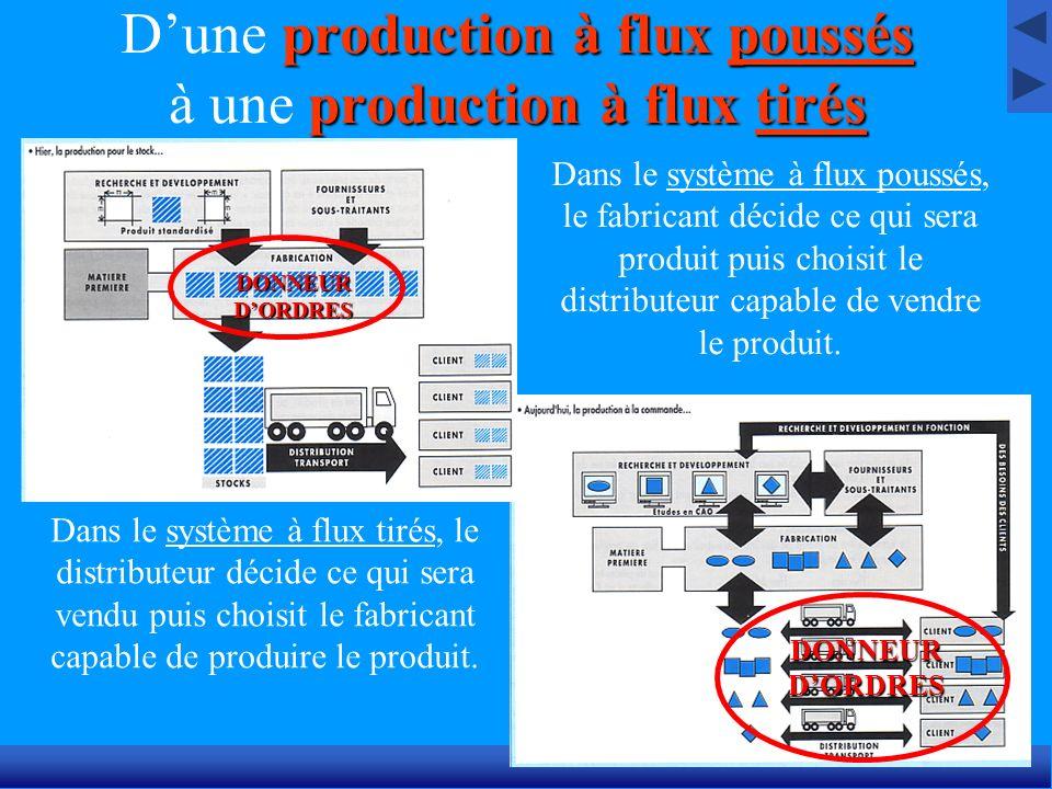 production à flux poussés production à flux tirés Dune production à flux poussés à une production à flux tirés Dans le système à flux poussés, le fabr