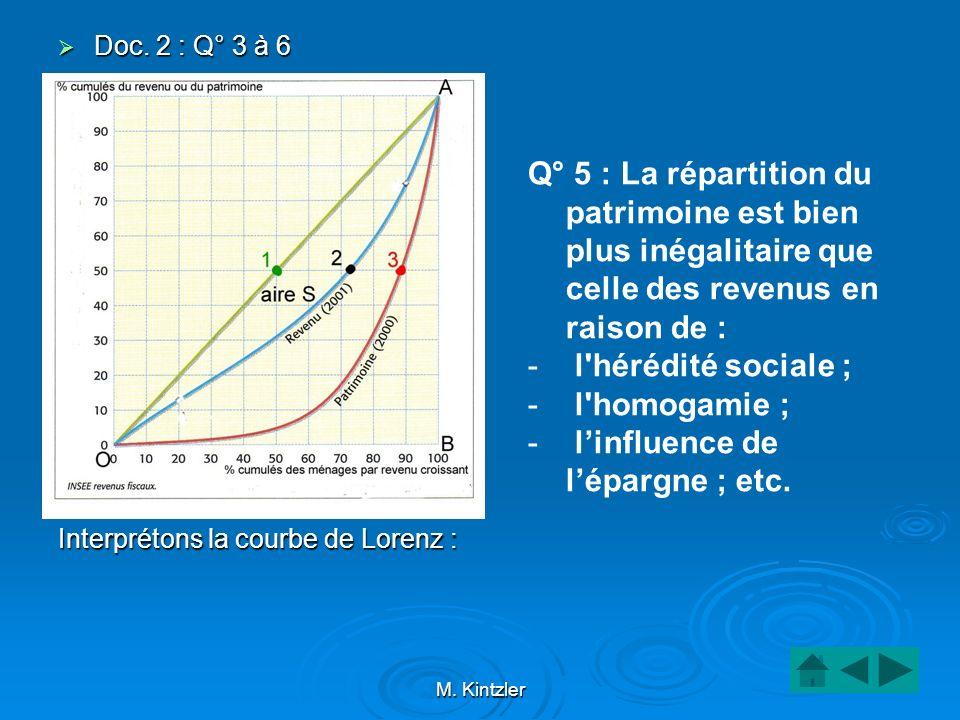 M. Kintzler Doc. 2 : Q° 3 à 6 Doc. 2 : Q° 3 à 6 Interprétons la courbe de Lorenz : Q° 5 : La répartition du patrimoine est bien plus inégalitaire que
