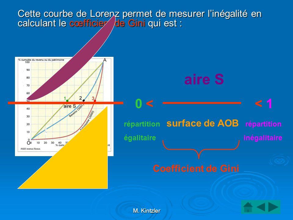 M. Kintzler Cette courbe de Lorenz permet de mesurer linégalité en calculant le cœfficient de Gini qui est : aire S 0 < < 1 répartition surface de AOB