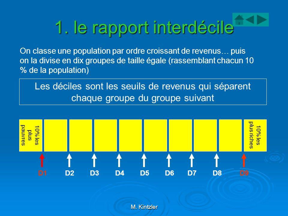 M. Kintzler 1. le rapport interdécile 10% les plus pauvres On classe une population par ordre croissant de revenus… puis on la divise en dix groupes d