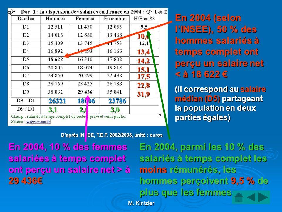 M. Kintzler En 2004 (selon lINSEE), 50 % des hommes salariés à temps complet ont perçu un salaire net < à 18 622 En 2004 (selon lINSEE), 50 % des homm