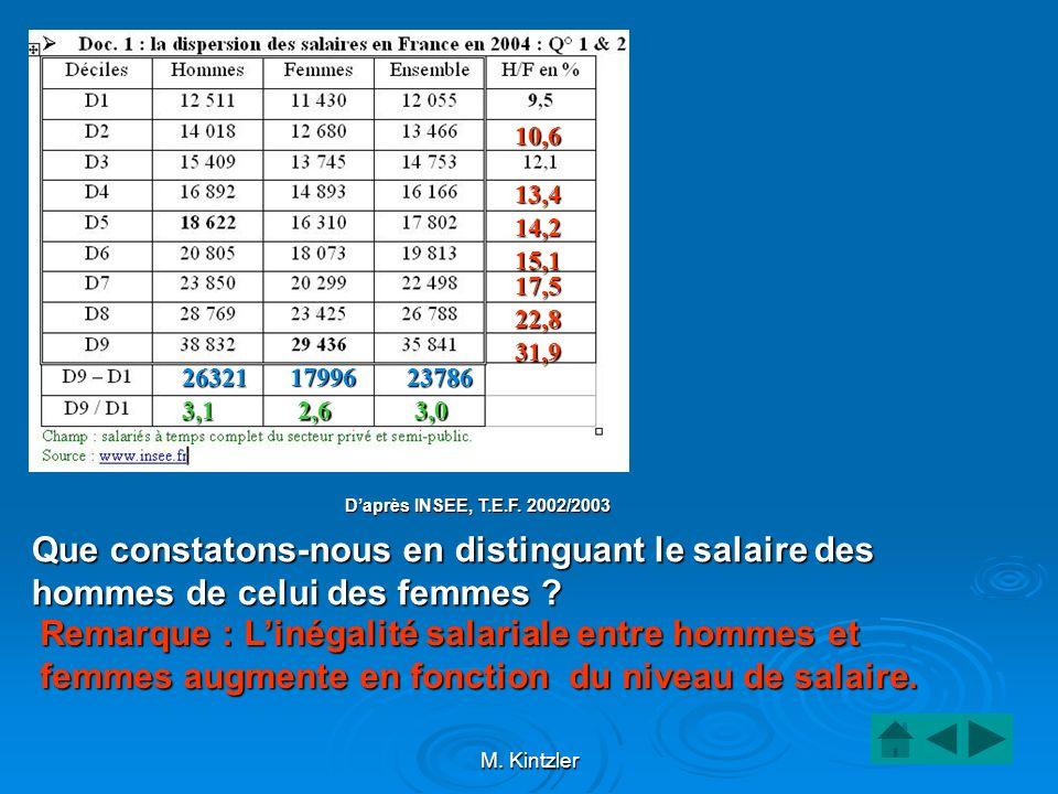 M. Kintzler Remarque : Linégalité salariale entre hommes et femmes augmente en fonction du niveau de salaire. Daprès INSEE, T.E.F. 2002/2003 Que const