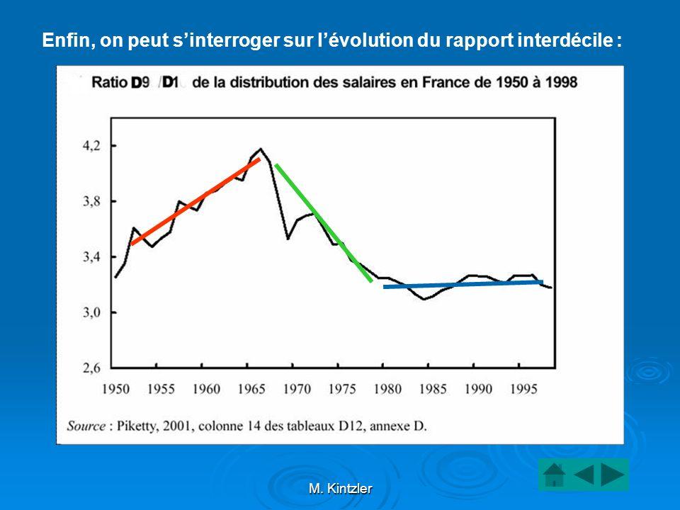 M. Kintzler Enfin, on peut sinterroger sur lévolution du rapport interdécile :