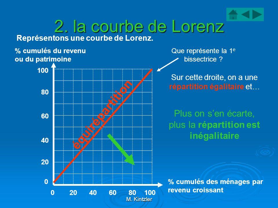 M. Kintzler 2. la courbe de Lorenz Représentons une courbe de Lorenz. % cumulés du revenu ou du patrimoine % cumulés des ménages par revenu croissant